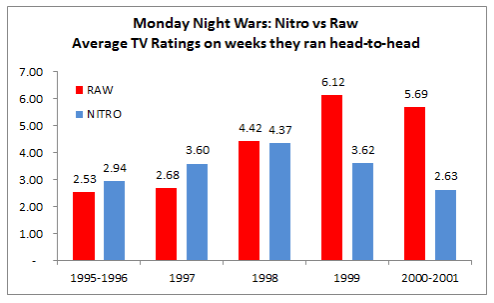 Ratings Chart